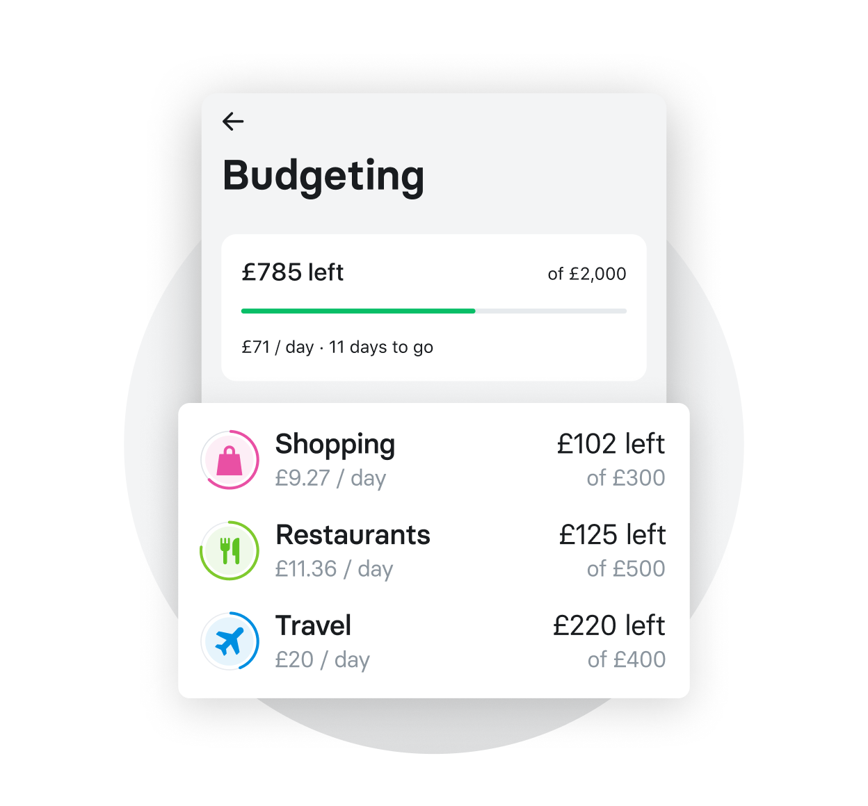 Budget tracking in real-time